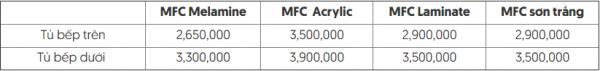 bảng giá tủ bếp Gỗ công nghiệp lõi MDF