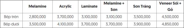 bảng giá gỗ Gỗ công nghiệp lõi MDF